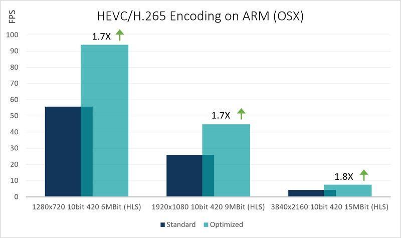 hevc_enc_on-arm_mac